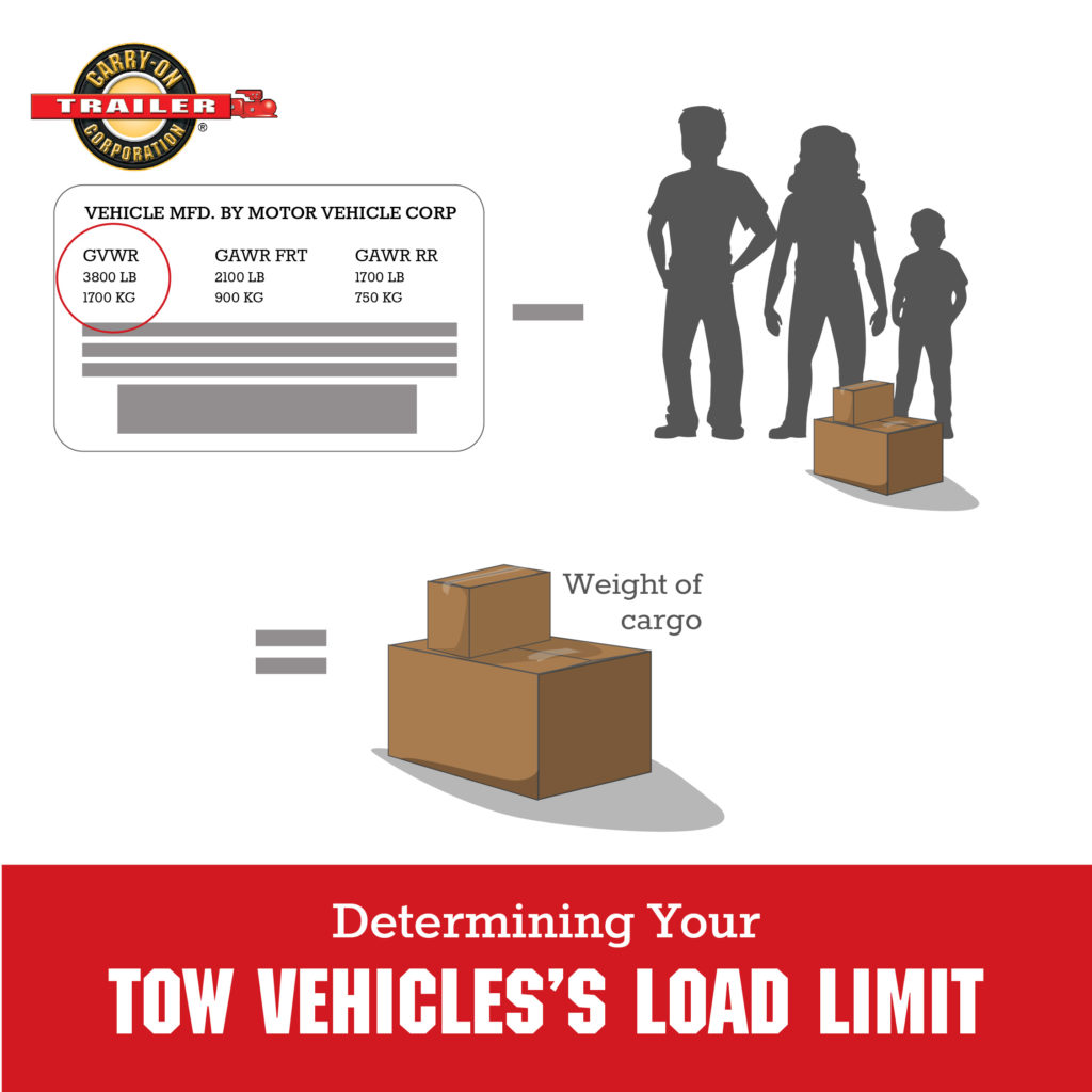 Vehicle load limit